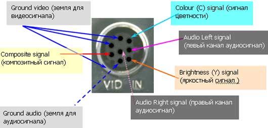 распиновка разъема S-video 8 pin.